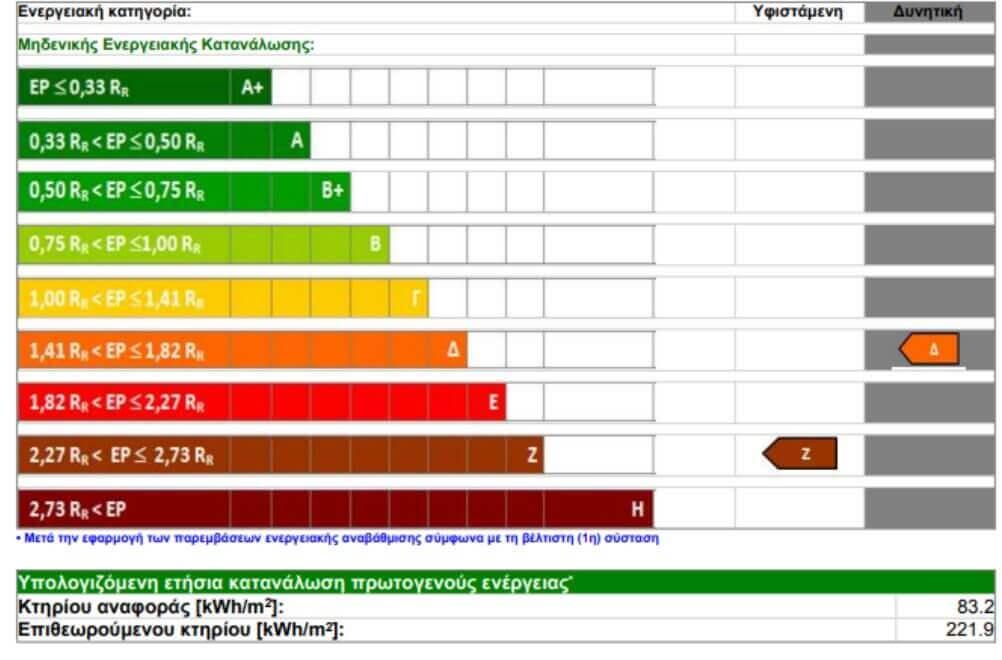 ενεργειακές κατηγορίες πιστοποιητικό ΠΕΑ