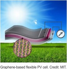 γραφένιο σε φωτοβολταϊκά Greenbuilding
